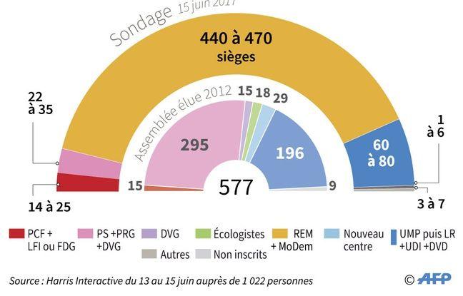 Graphique dévoilant la possible répartition des sièges des députés avant les résultats du second tour de l'élections présidentielle.