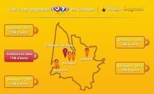 Le Top 5 des gagnants au Loto en Gironde