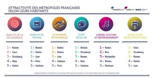 Classements intermédiaires de l'enquête sur les métropoles les plus attractives de France.