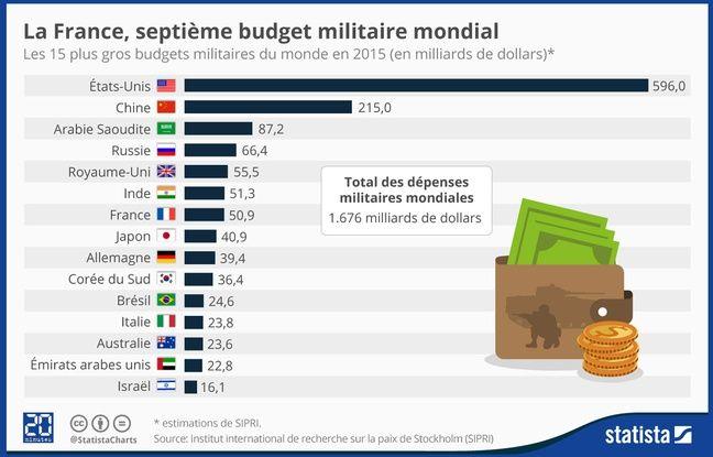 Infographie Statista pour 20 Minutes à propos des plus gros budgets militaires mondiaux en 2015.