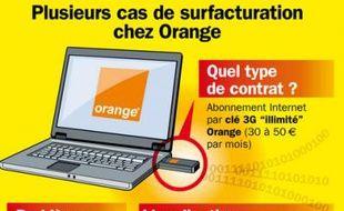 Plusieurs cas de surfacturation chez Orange, en novembre 2009