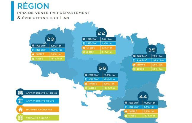 Les prix de l'immobilier sont restés relativement stables en Bretagne, sauf à Rennes et Nantes.