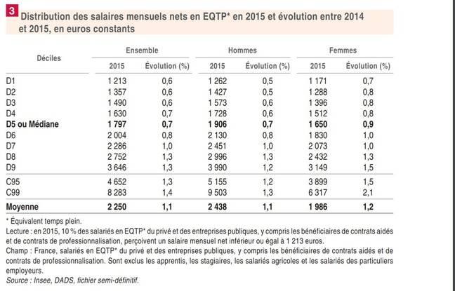 La répartition des salaires par tranche de population ou déciles. (Ex: le D1