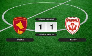 Ligue 2, 24ème journée: Rodez et Nancy font match nul 1-1
