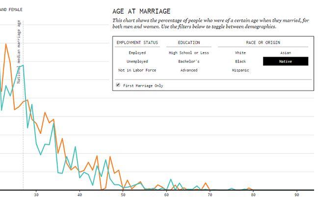 Selon Nathan Yau, les hommes et les femmes sans-emploi se marient plus jeunes que les salariés.
