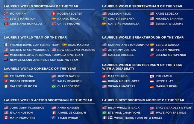 La liste complète des nommés pour 2018.
