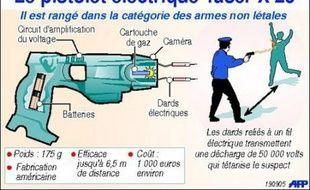 Le Taser envoie jusqu'à dix mètres deux dards sur un suspect, lui administrant une décharge de 50.000 volts agissant sur son système nerveux et le tétanisant quelques secondes, le temps de le maîtriser.