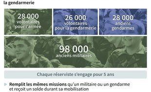 Chiffres clés et détails sur les effectifs et le statut des réservistes de l'armée et la gendarmerie en France
