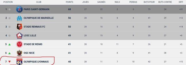 Le classement de L1 à l'issue de la 28e journée.