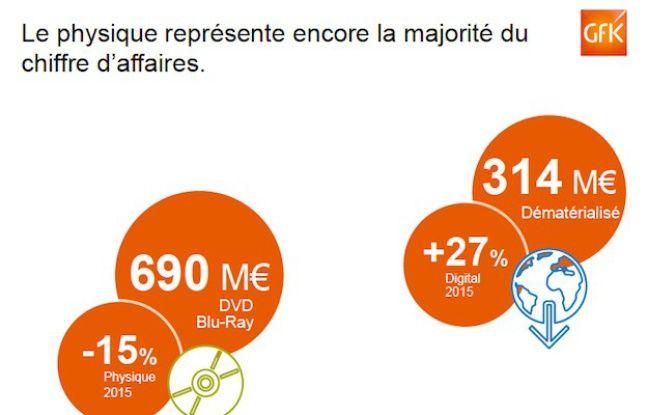 Comparatif des ventes de vidéo physique et digitales en France en 2015.