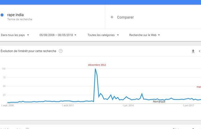 Google Trend du viol en Inde dans le monde