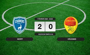 Ligue 2, 24ème journée: Niort bat Orléans 2-0 à domicile
