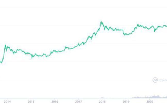 The Bull Run, a gold rush for crypto-investors