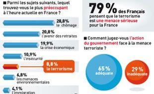 Sondage réalisé en France pour 20 Minutes et France Info.
