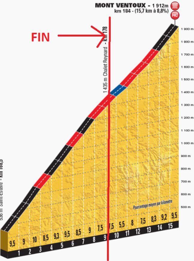 Le Mont Ventoux lors de la 12e étape?