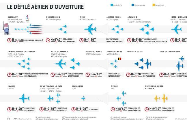 Infographie Sirpa Air du défilé des avions et hélicoptères le 14 juillet 2016.