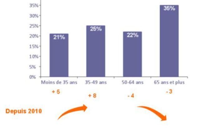 Répartition des bénévoles en France, selon l'âge. Décembre 2017.