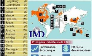 La France se classe au 82è rang mondial en terme d'attractivité fiscale pour les PME, plombée par une forte pression fiscale liée surtout au niveau élevé des cotisations sociales, selon une étude du cabinet Landwell et Associés et PricewaterhouseCoopers publiée mardi.
