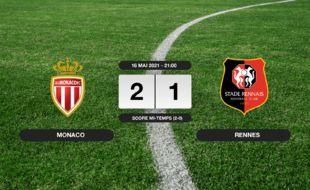 Monaco - Stade Rennais: Succès 2-1 de Monaco face au Stade Rennais