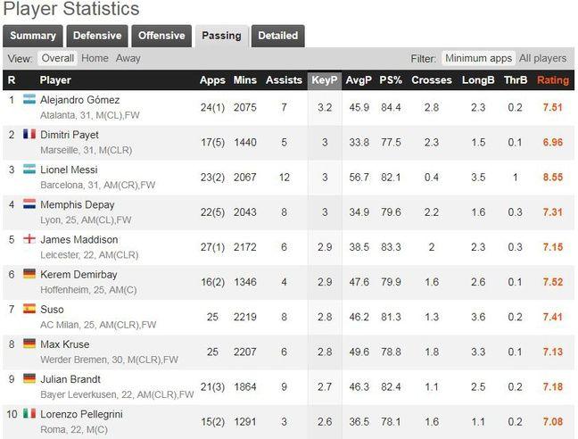 Payet crée en moyenne trois occasions par match.