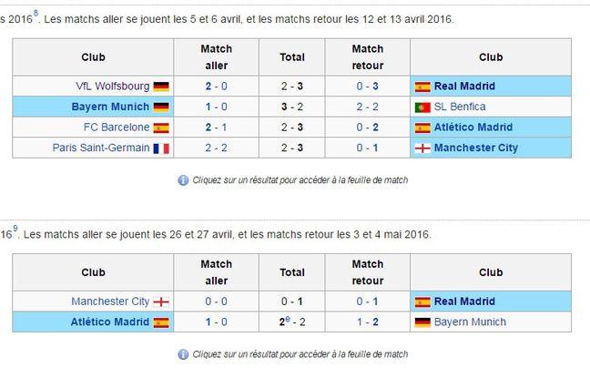 Le Real opposé à Wolfsburg puis Manchester City. Que de la chance