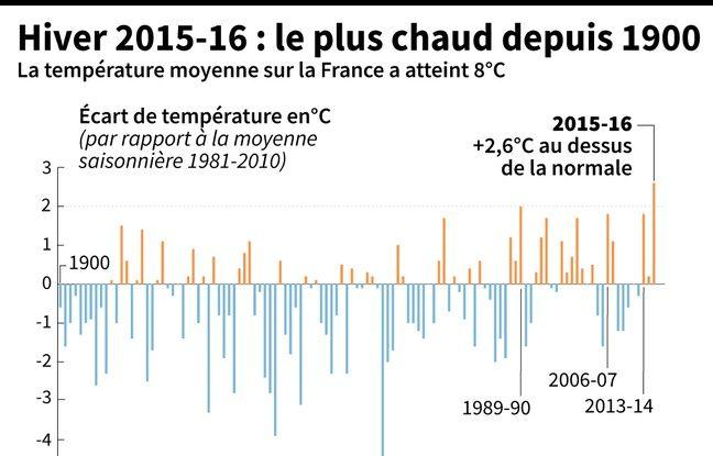 Cet hiver 2015-2016 est le plus chaud depuis 1900.