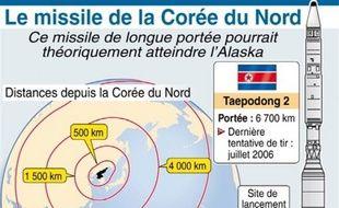 Mais les Etats-Unis et leurs alliés asiatiques soupçonnent que ce lancement ne masque un tir expérimental de missile longue portée Taepodong-2, théoriquement capable de frapper un territoire américain comme l'Alaska.
