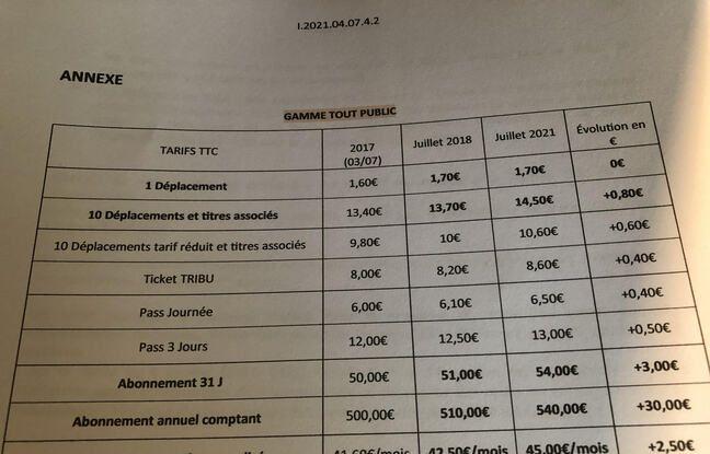 La nouvelle grille de tarification Tisséo.