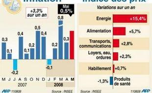 """""""Sur un an, les augmentations de prix demeurent assez spectaculaires dans l'alimentation (5,7%) et surtout dans l'énergie (15,4%). Au bout du compte, le renchérissement des cours des matières premières explique les deux tiers de l'inflation française"""", souligne l'économiste Nicolas Bouzou (Asterès)."""