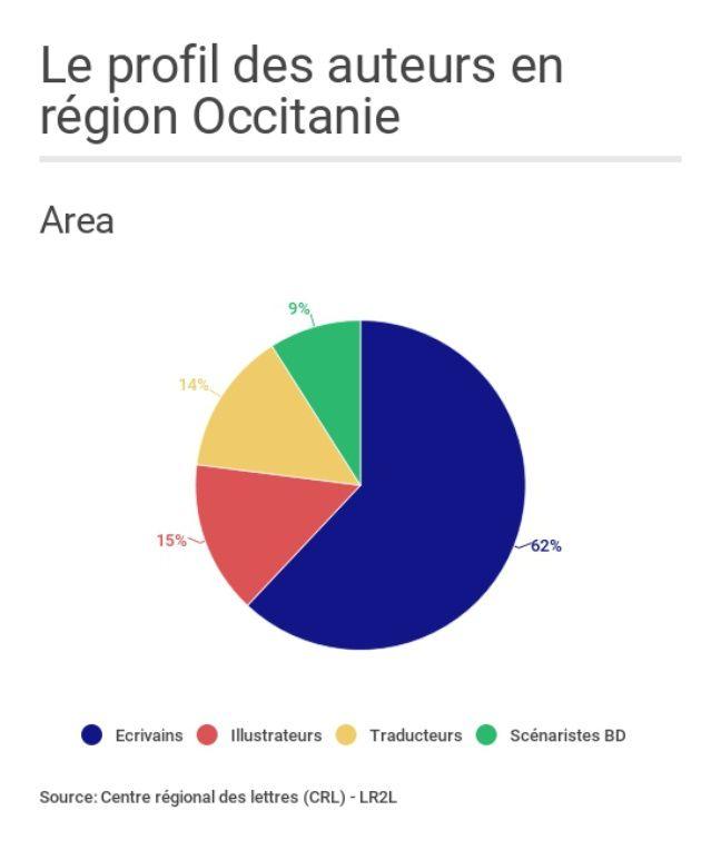 Le profil ds auteurs de la région Occitanie.
