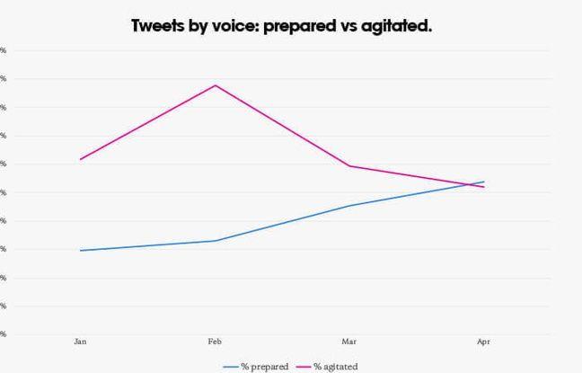 Les tweets «agités» de Donald Trump ont laissé la place aux tweets «préparés».