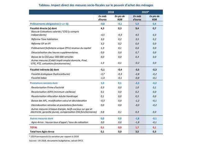Evaluation de l'OFCE des mesures du budget 2019 sur le pouvoir d'achat des ménages.