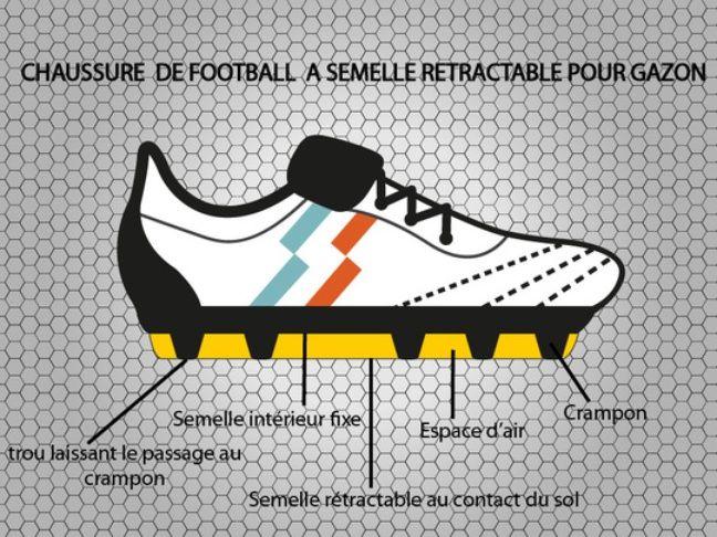 Comment fonctionne la chaussure à semelle rétractable.