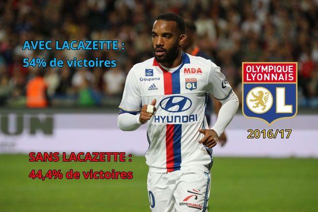 L'OL 2016-17 avec et sans Lacazette