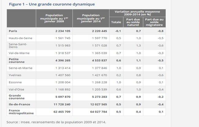 Populations Ville France
