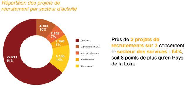 Les secteurs qui recrutent en Loire-Atlantique.