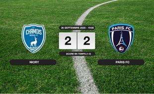Ligue 2, 5ème journée: Niort et le Paris FC se quittent sur un nul (2-2)