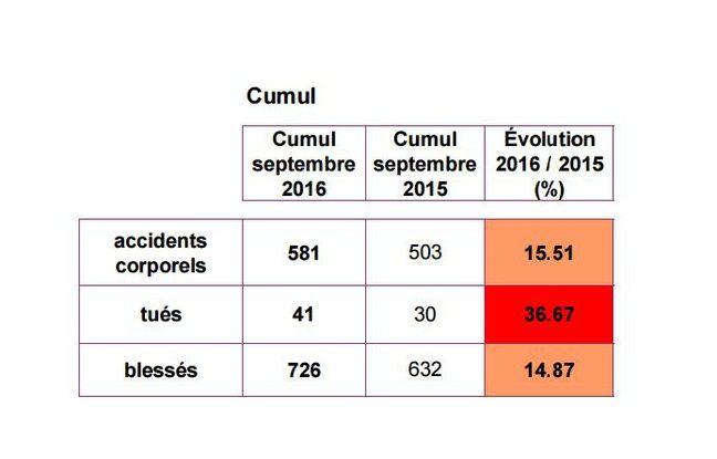 Après une année 2015 référence, les chiffres sont particulièrement mauvais depuis le début de l'année.