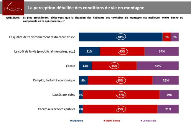 Infographie illustrant la vision des Français sur les conditions de vie dans les secteurs montagnards.