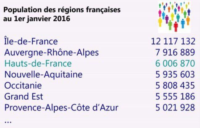 Les Hauts-de-France sont sur le podium des régions les plus peuplées