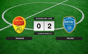 Ligue 2, 27ème journée: 0-2 pour Troyes contre Orléans au Stade de la Source