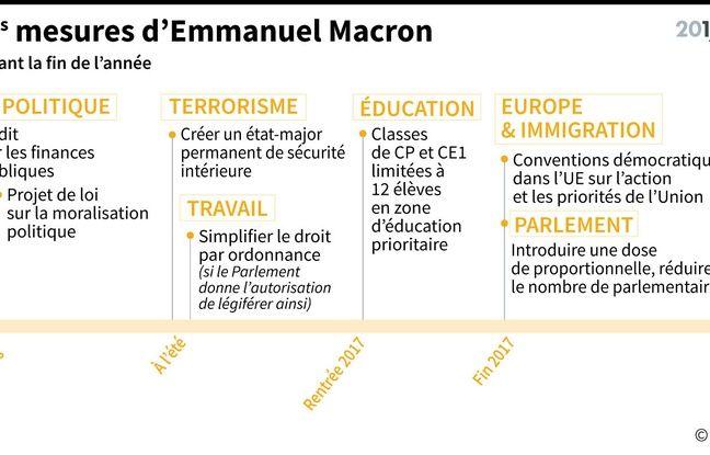 Les principales mesures promises par Macron avant la fin de l'année 2017.