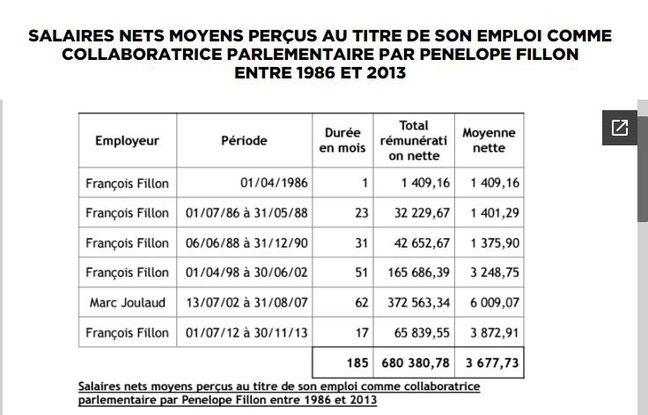 Les salaires perçus par Penelope Fillon.