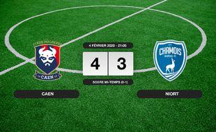 Ligue 2, 23ème journée: Caen s'impose à domicile 4-3 contre Niort