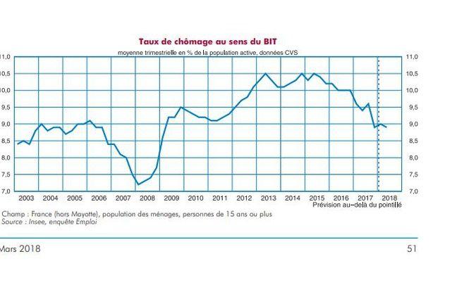L'Insee prévoit une stabilité du taux de chômage en 2018.