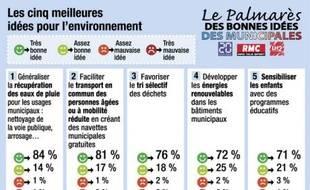Les résultats de notre sondage sur l'environnement.