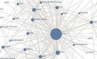 Un exemple de graphe social