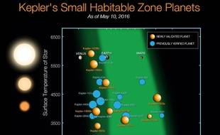 Planètes identifiées par le téléscope Kepler.