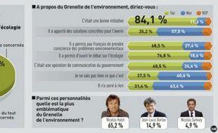 L'écologie préocupe les Français selon un sondage Obea-InfraForces.