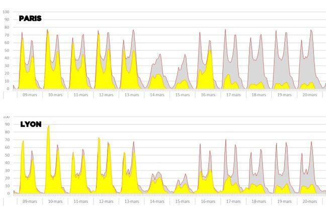 Exemple de graphiques tirées des données TomTom. En jaune, la congestion en 200 vs la moyenne habituelle.
